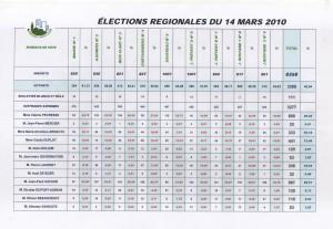 Régionales 2010 - 1er tour
