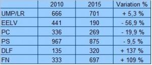 variations 2010-2015